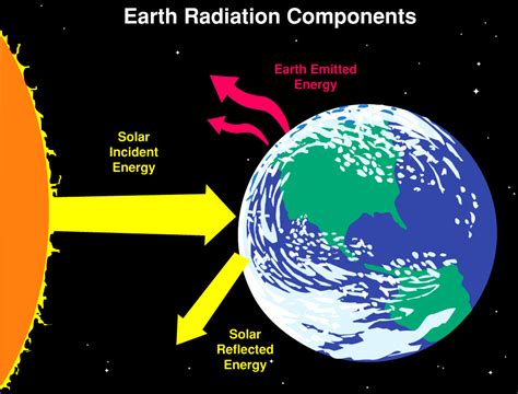 Ceiling Radiation Der Meaning by Radiation
