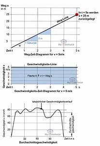 Sinkgeschwindigkeit Berechnen : gleichbleibende und beschleunigte bewegungen 1 tec lehrerfreund ~ Themetempest.com Abrechnung