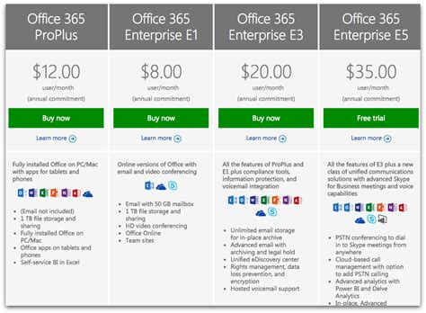 Office 365 Mail Pricing by Apps Vs Microsoft Office 365 The Best