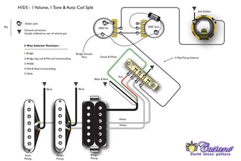 theblog humbucker hss hsh and coil tapping guitar