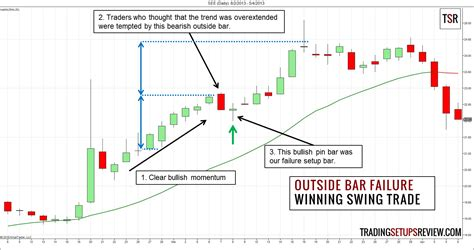 option swing trading binary options swing trading