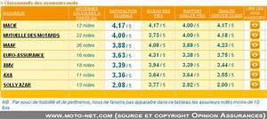 Assurance Moto Macif : assurance moto la macif assureur moto pr f r des fran ais ~ Medecine-chirurgie-esthetiques.com Avis de Voitures