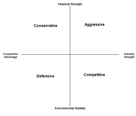 Strategic Position and Action Evaluation (SPACE) Matrix ...