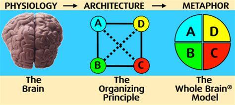 """""""importance Of Organizing"""""""