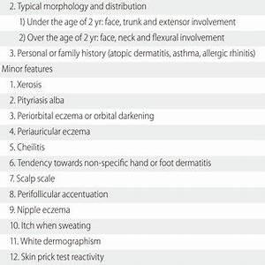 Korean diagnostic criteria for Atopic Dermatitis [27 ...
