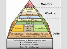 Mediterranean Diet Pyramid Definition and Cooking