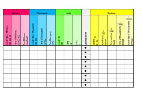 place value grid by charmayneb teaching resources tes