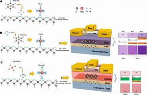 Enhanced Transport In Transistor By Tuning Transition