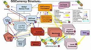 Currency System Structure Diagram