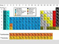 Here's how you can MASTER the Periodic Table of Elements