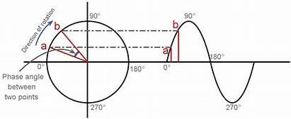 Phase Angle Pll Loop Locked Wave Sine