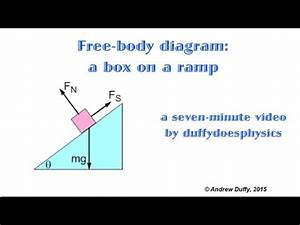 Free-body Diagram For A Box On A Ramp