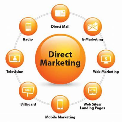 Marketing Direct Invest Business Convince Reasons