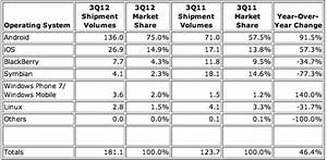idc googles android hits 75 smartphone market share With smartphone war android market share hits 75 share