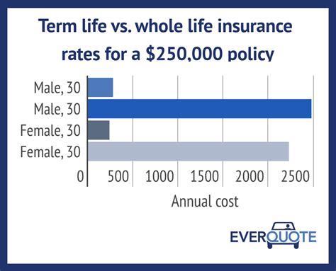 Term Vs Whole Life Insurance Comparison And 2018 Rates. Credit Score Needed For Fha Loan. Conejo Valley Plumbing Ford F150 4x4 Supercab. Teach Yourself Web Design Park Home Insurance. Intuit Quick Books Online 2014 New Suv Models. Albuquerque Pest Control Arch Insurance Group. School Of The Arts Winston Salem. Schools Of Hospitality Hair Transplant Dallas. Www Lifeline Phone Service Hive Create Table