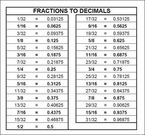 decimal to fraction table chart fractions to decimals math pinterest