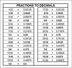 Chart: Fractions to Decimals Math Pinterest