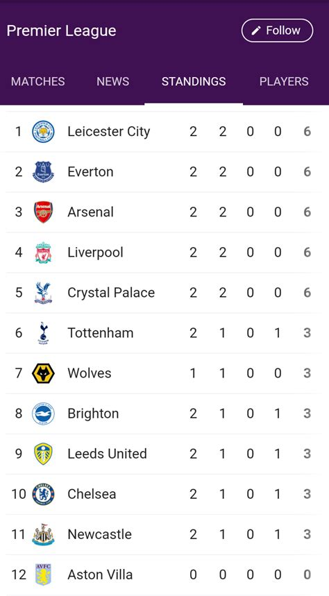 Leicester City and Everton top new EPL season table (Photo ...