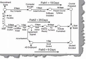 Project Management Schedule Management Faq Series