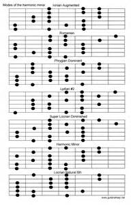 Guitar Minor Scale Modes Chart