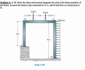 Solved  Draw The Shear And Moment Diagrams For Each Of The