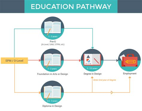 Design Education by Design Courses In Malaysia Eduadvisor