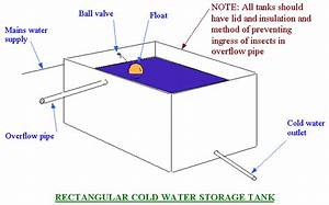Cold Water Tank Diagram