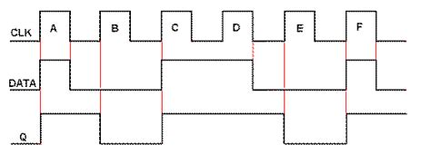 Clocked D Type Flip-flop Tutorial