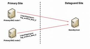 Configuring Oracle Dataguard For Rac