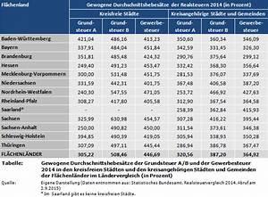 Grundsteuer B Berechnen : weblog gewogene durchschnittshebes tze der realsteuern 2014 im ~ Buech-reservation.com Haus und Dekorationen