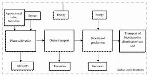 A Block Diagram Of The Life Cycle Manufacturing Process Of