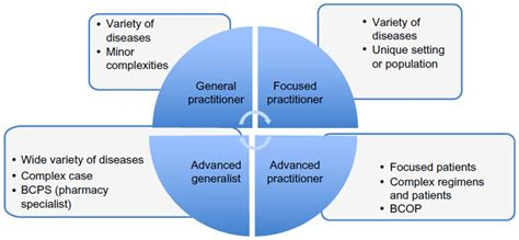 Pharmacist Responsibilities by Text Of Pharmacists In Optimizing The Use Of