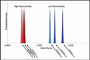Flowmeter Repeatability & Reproducibility - Flow Control ...