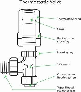 How To Change A Radiator Valve In 6 Steps