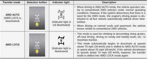 kia sportage malfunction indicator light kia sorento all wheel drive awd driving your vehicle