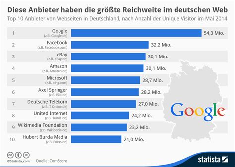 infografik diese anbieter haben die groesste reichweite im