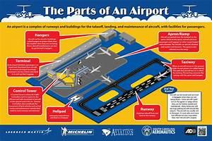 29 This Diagram Of Airport Runway