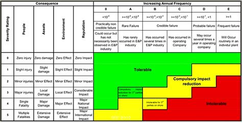 risk matrix out of the monterey shale downgrade rises wind on the wings of a rising solar indybay