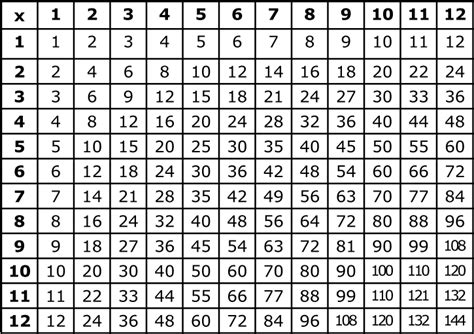 printable multiplication table 1 12 printable multiplication table chart 1 12 places to