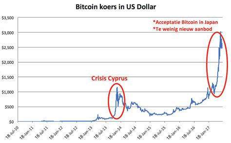 Let erop dat bitcoin (en ook andere cryptocurrency) vanwege ook kan je zien wat de btc koers gedaan heeft over het verloop van 7 dagen, 30 dagen, sinds het begin van het jaar (dit wordt aangetoond met year. Koers bitcoin euro price