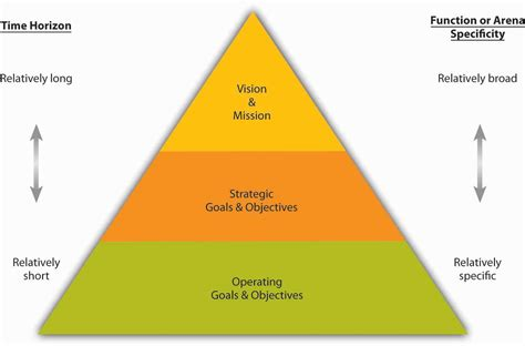 Cascading Goals and Objectives