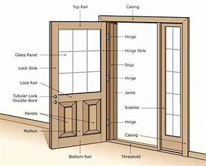 How To Fix External Door Frame