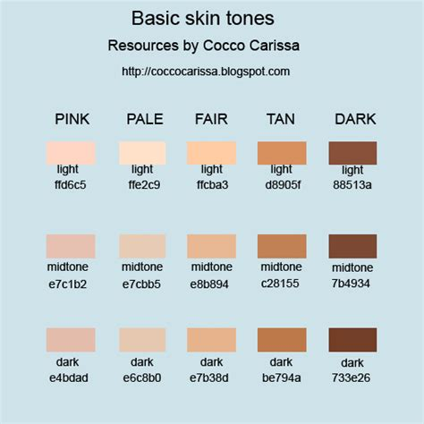 Skin Tones by Human Skin Color Chart