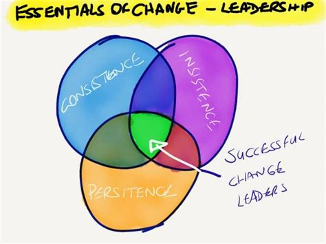 change management essentials part  change factory