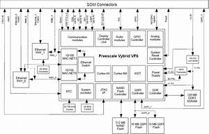 Emcraft Systems Announces Freescale Vybrid Vf6 Som With