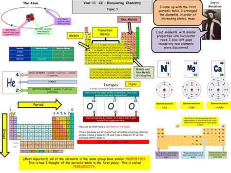25+ Best Gcse Chemistry Ideas On Pinterest Gcse