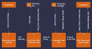 Data Flow Diagrams Solution