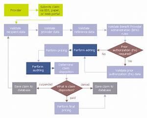 Audit Flowcharts