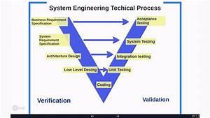 Technical System Engineering - V Model Tan U0131m U0131