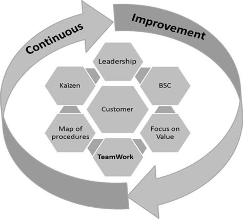 continuous improvement cycle   main steps related